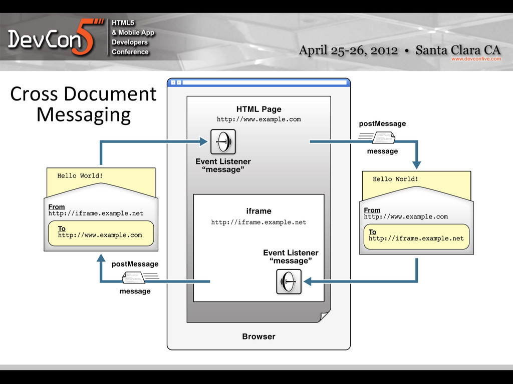 PostMessage Architecture  Cross Docume...