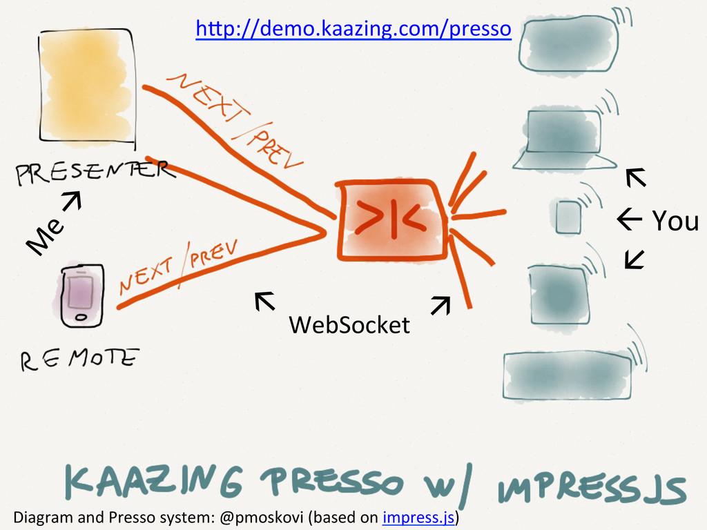 ß You  WebSocket  h]p://demo.kaazing....