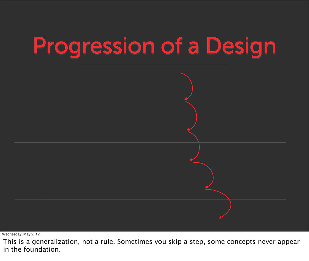 Progression of a Design Wednesday, May 2, 12 Th...