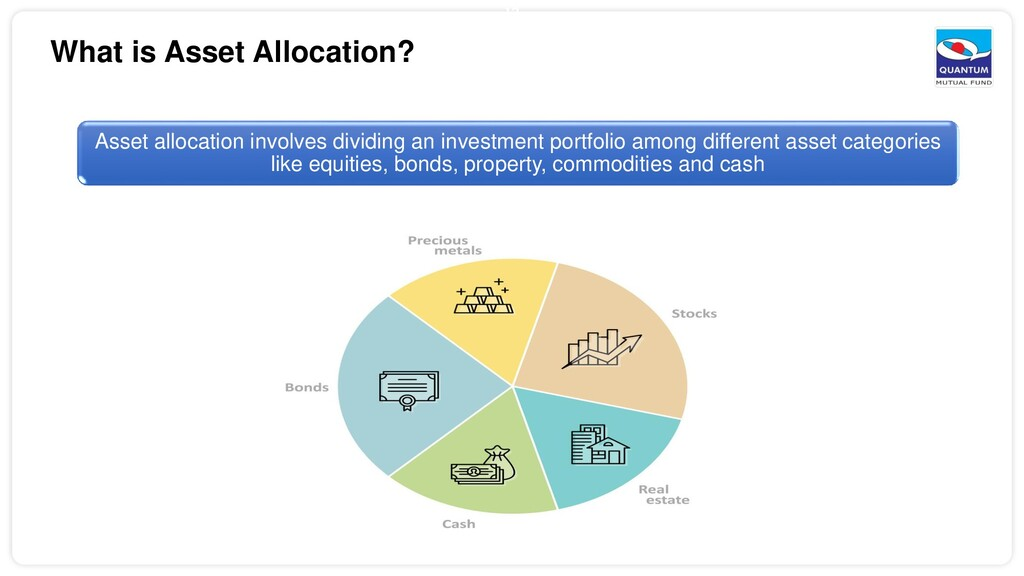 12 What is Asset Allocation? Asset allocation i...