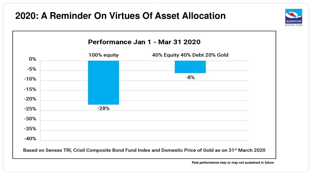 14 2020: A Reminder On Virtues Of Asset Allocat...