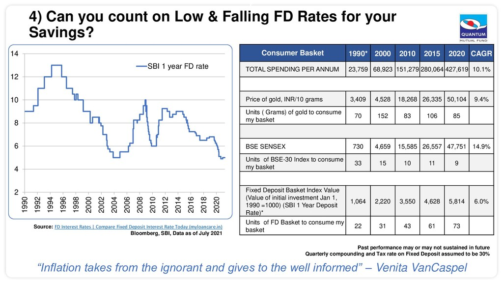 5 4) Can you count on Low & Falling FD Rates fo...