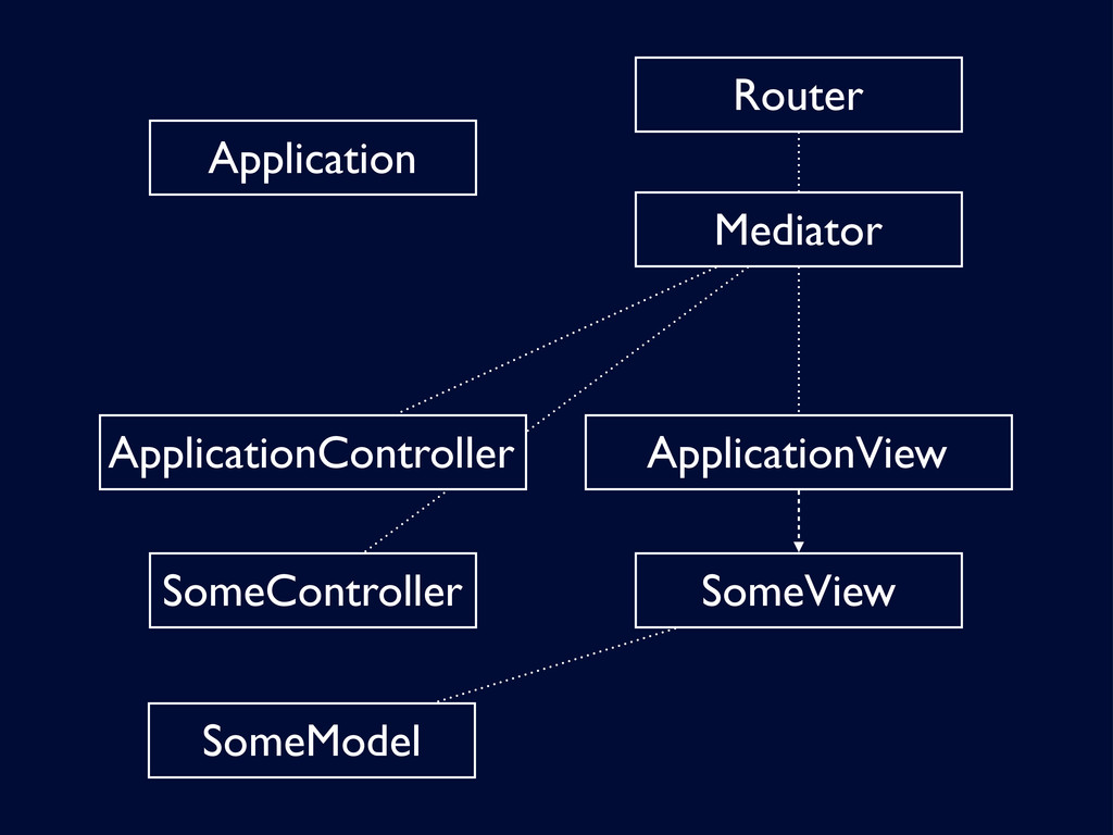 Mediator SomeController ApplicationController R...