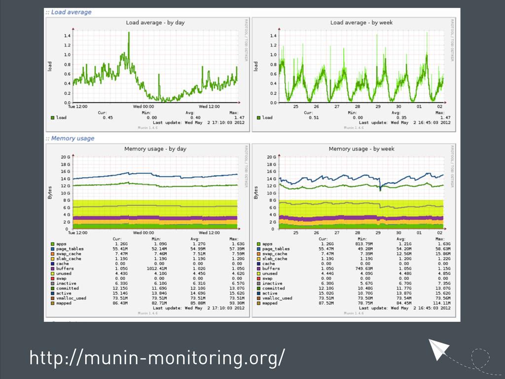 http://munin-monitoring.org/