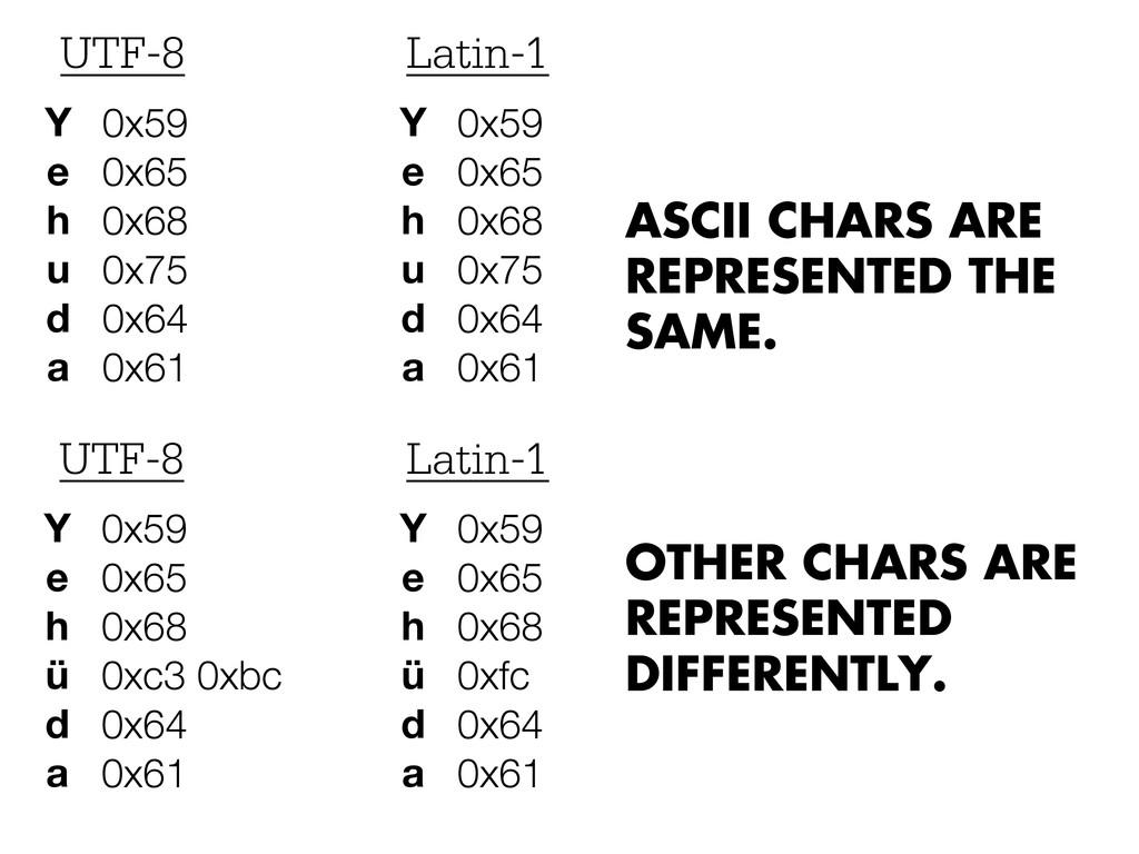 Y e h u d a 0x59 0x65 0x68 0x75 0x64 0x61 UTF-8...