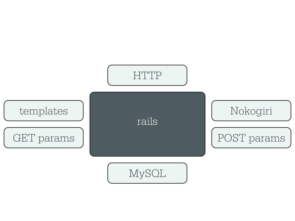rails HTTP MySQL GET params Nokogiri templates ...