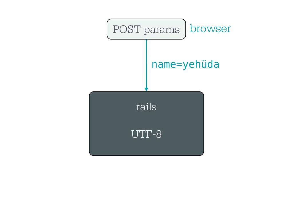 rails UTF-8 POST params browser name=yehüda
