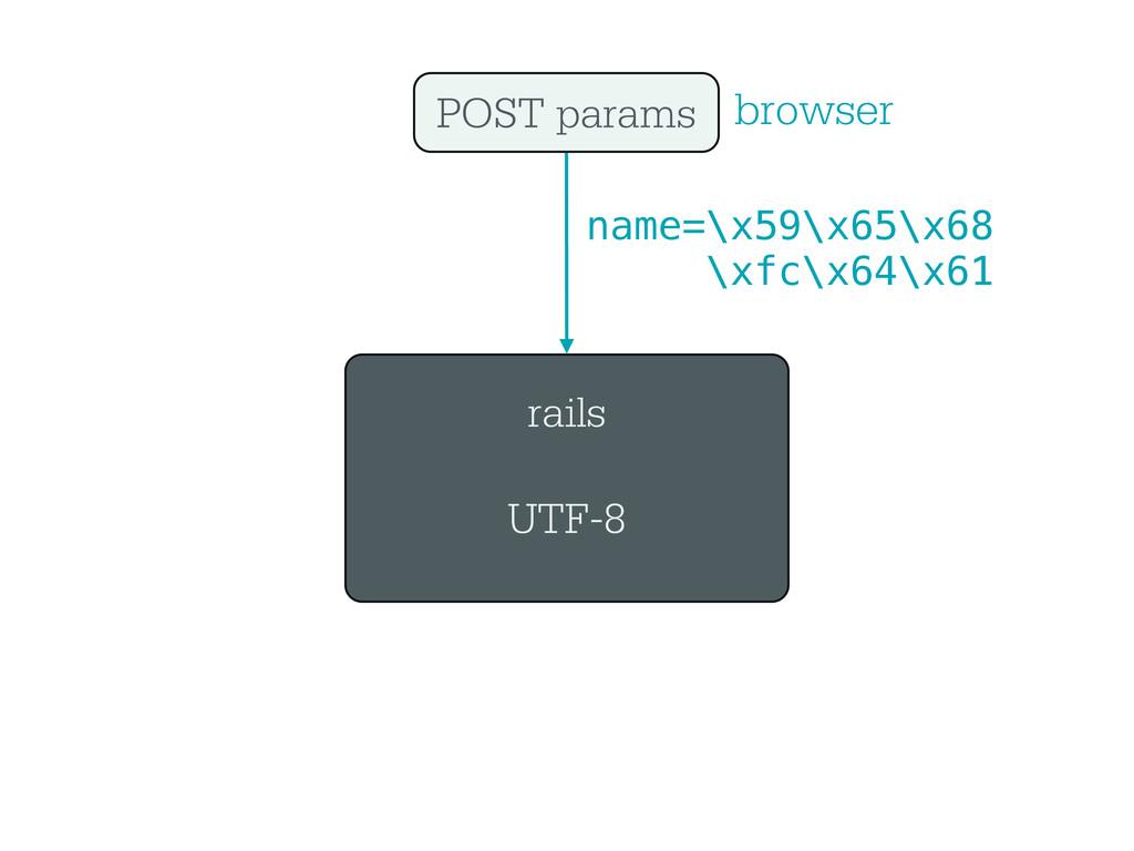 rails UTF-8 POST params browser name=\x59\x65\x...