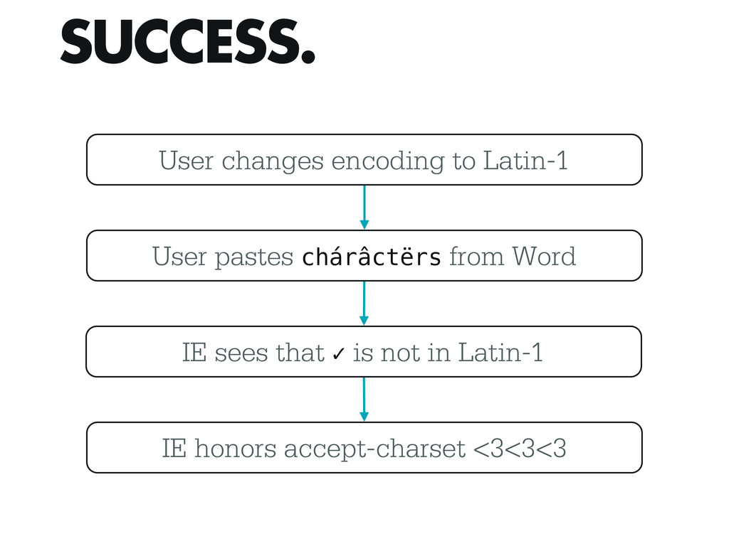 SUCCESS. User changes encoding to Latin-1 User ...