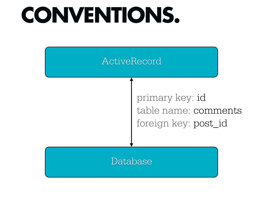CONVENTIONS. ActiveRecord Database primary key:...