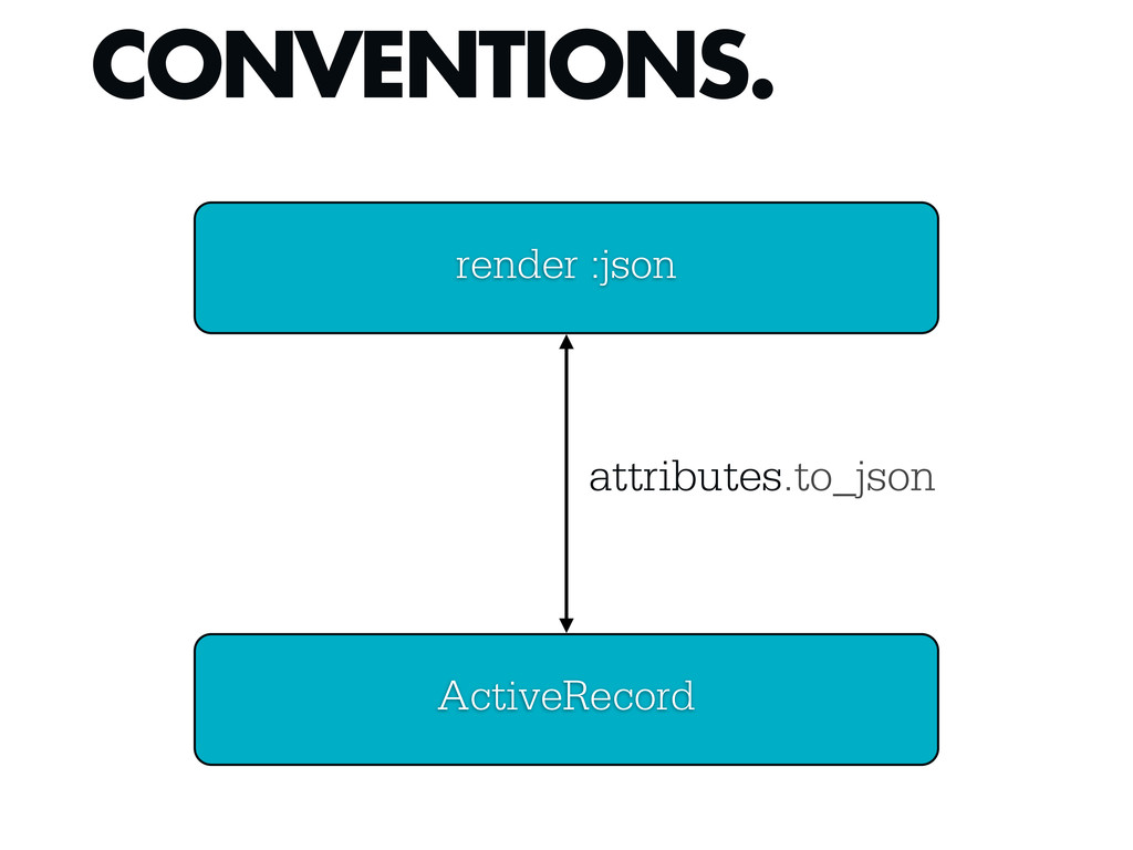 CONVENTIONS. render :json ActiveRecord attribut...