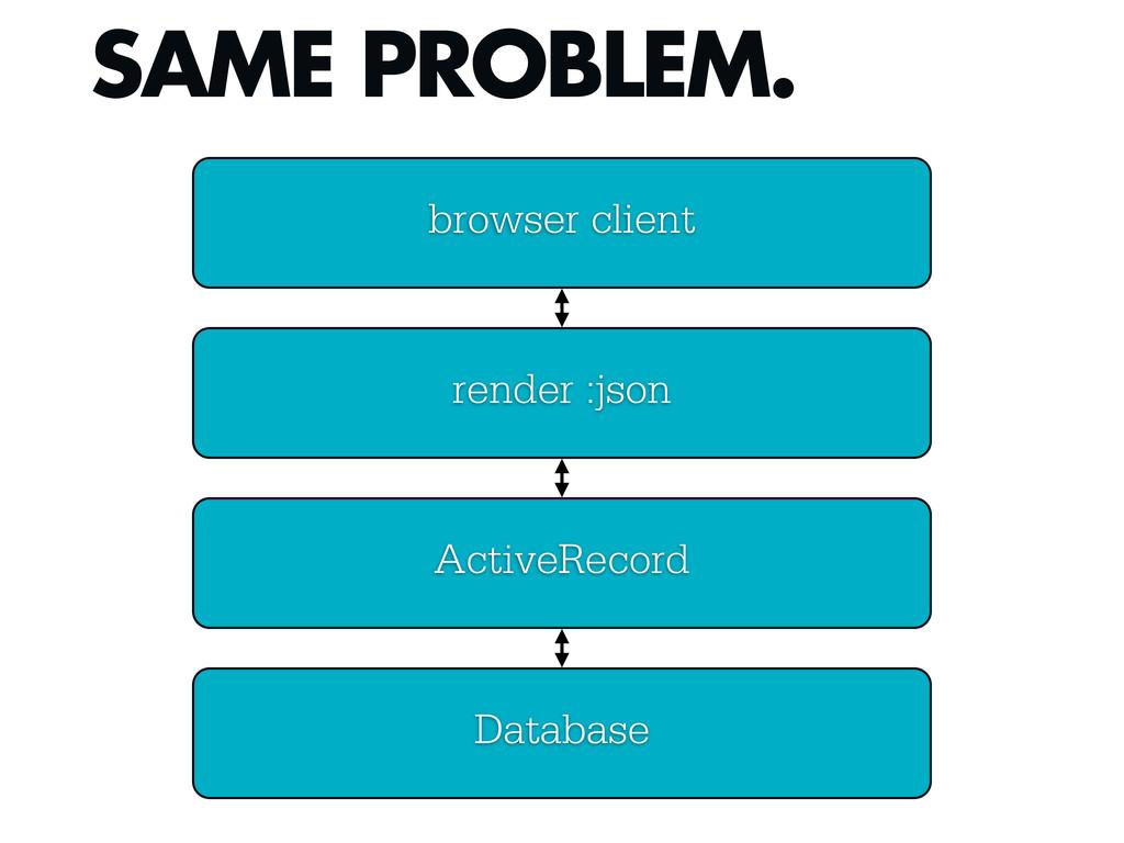 SAME PROBLEM. ActiveRecord Database render :jso...