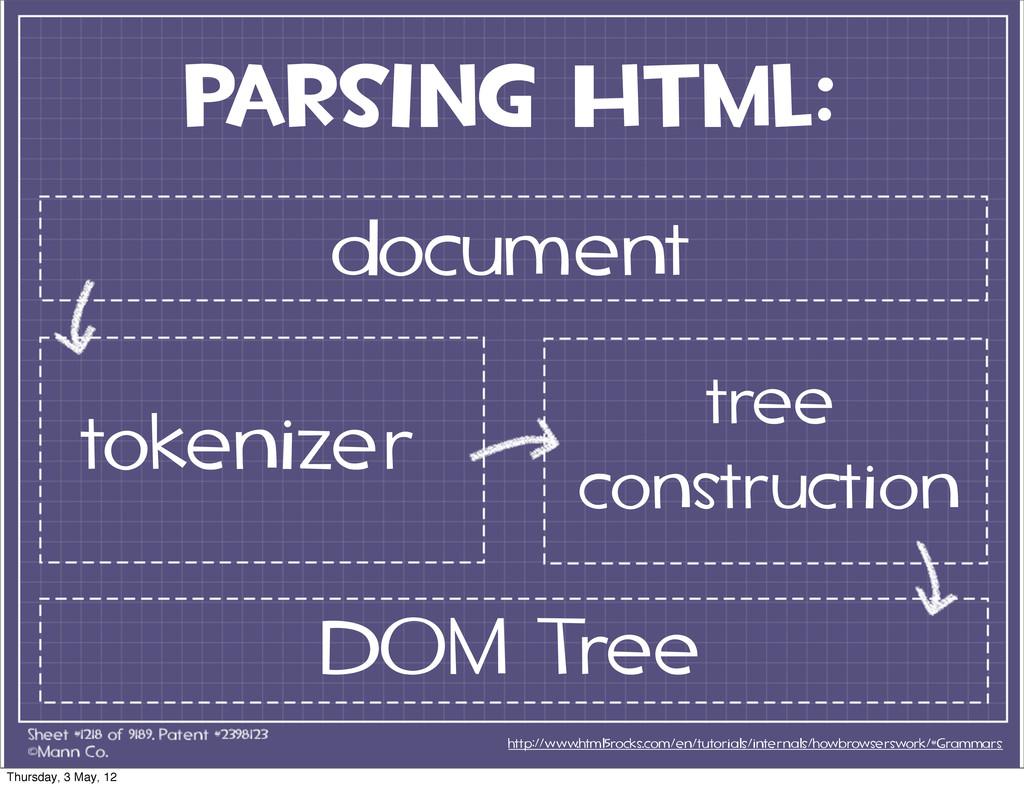 parsing HTML: http://www.html5rocks.com/en/tuto...