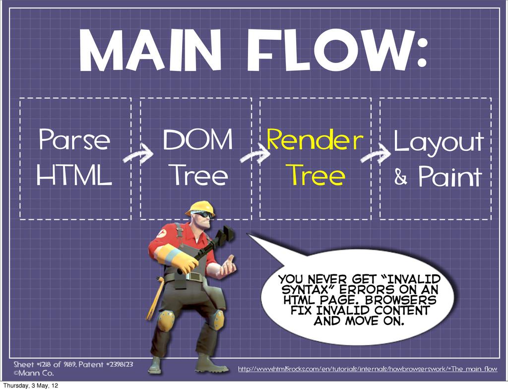 MAIN FLOW: Parse HTML http://www.html5rocks.com...