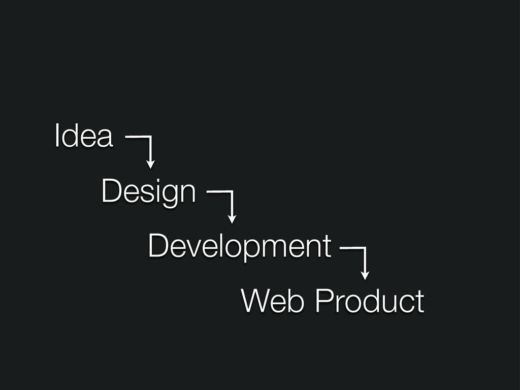 Idea Design Development Web Product