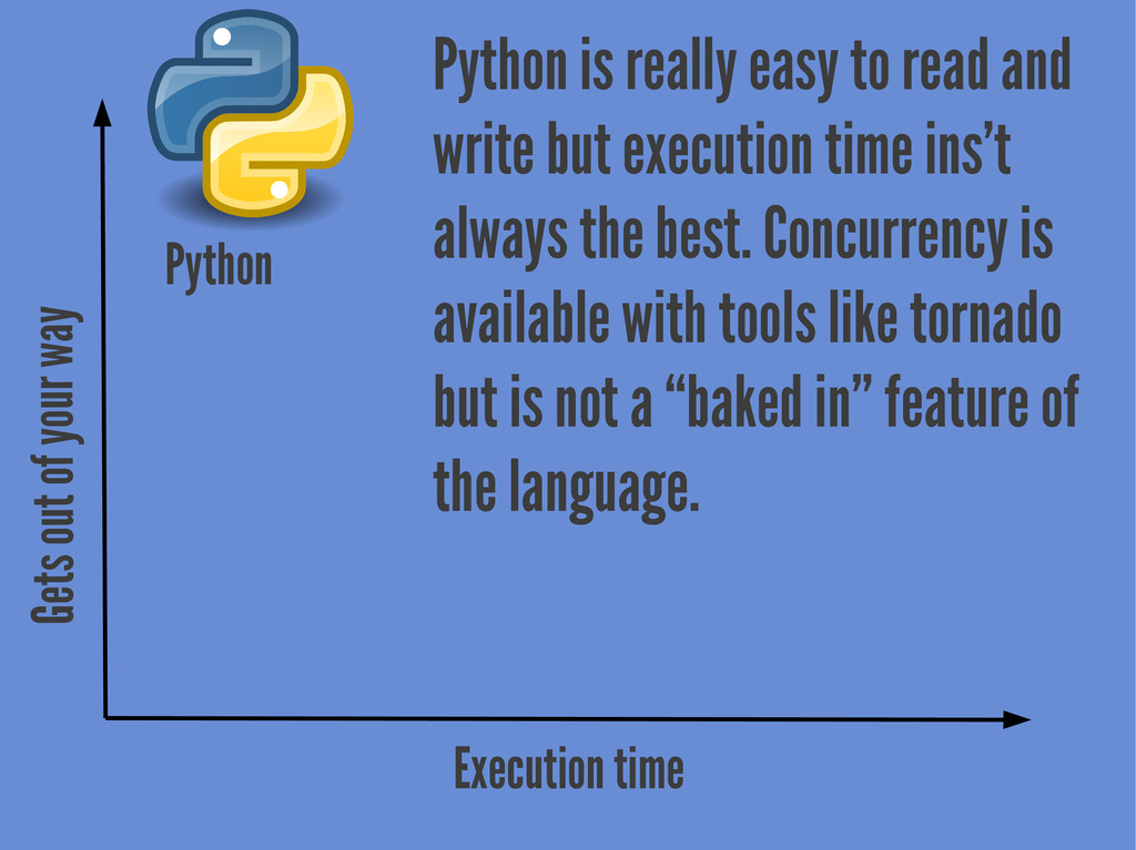 Gets out of your way Execution time Python is r...