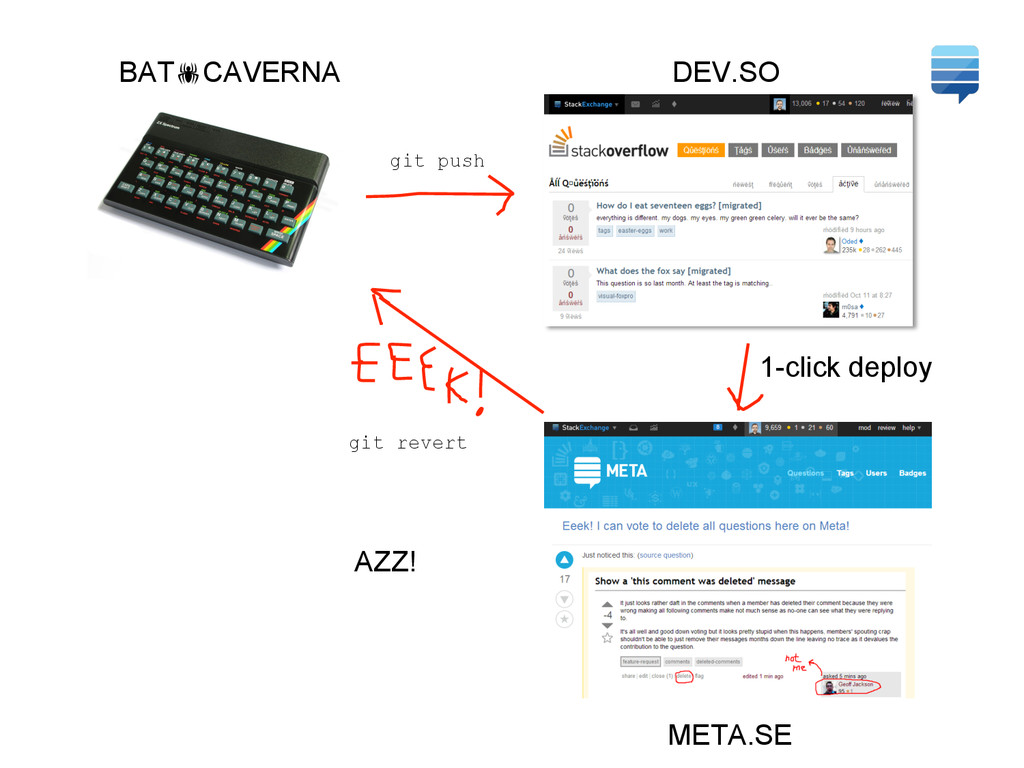 DEV.SO META.SE AZZ! git revert git push BAT!CAV...