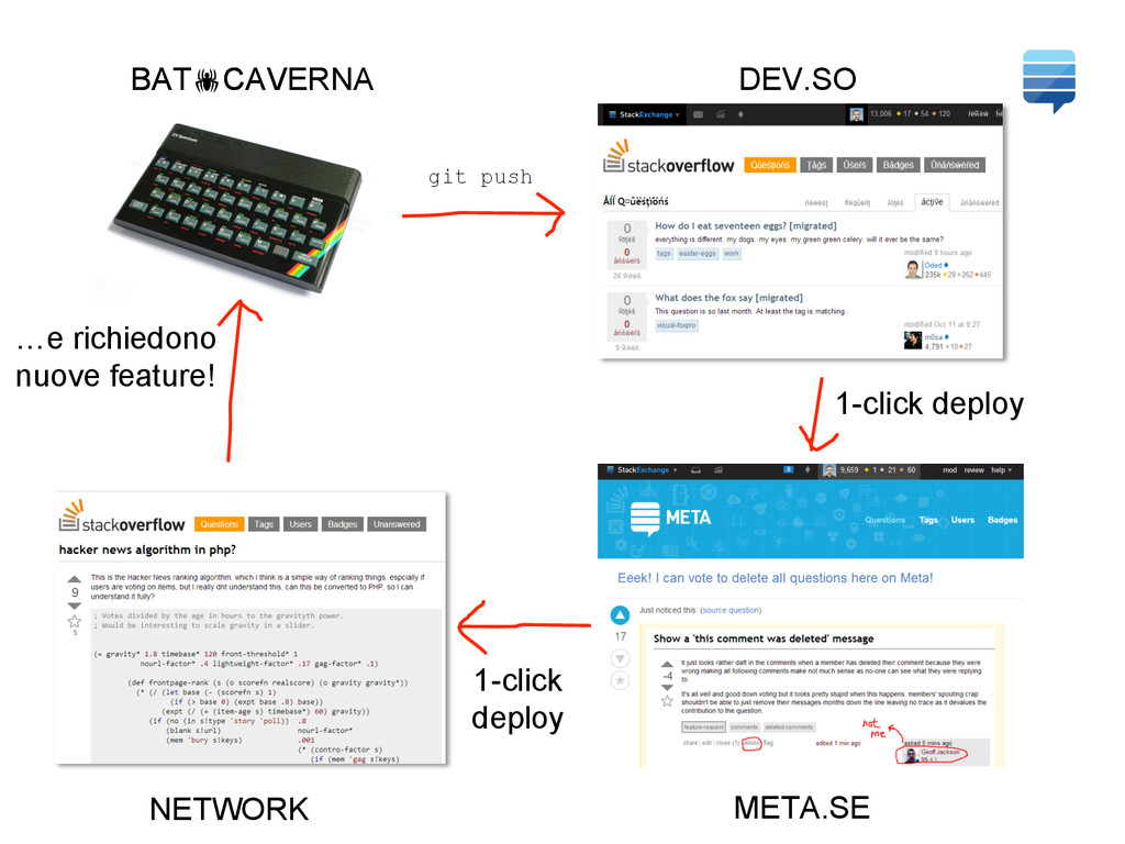 BAT!CAVE DEV.SO NETWORK META.SE 1-click deploy ...