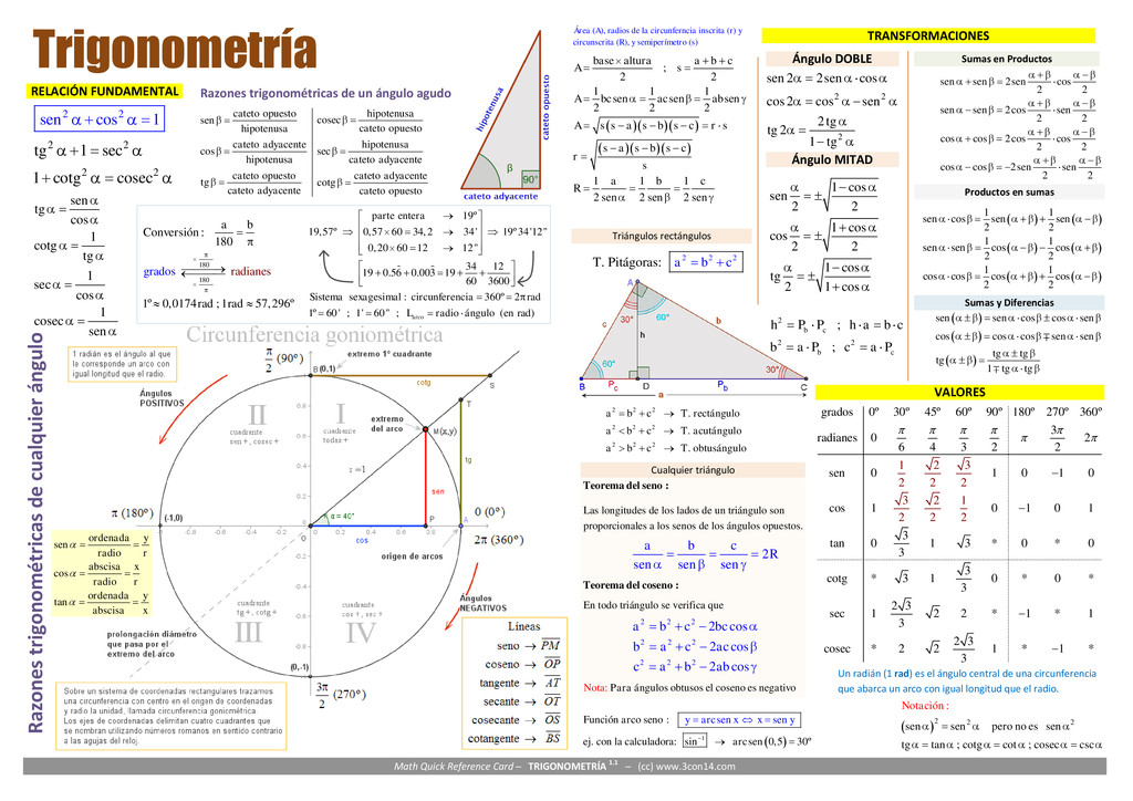 Math Quick Reference Card ─ TRIGONOMETRÍA 1.1 ─...
