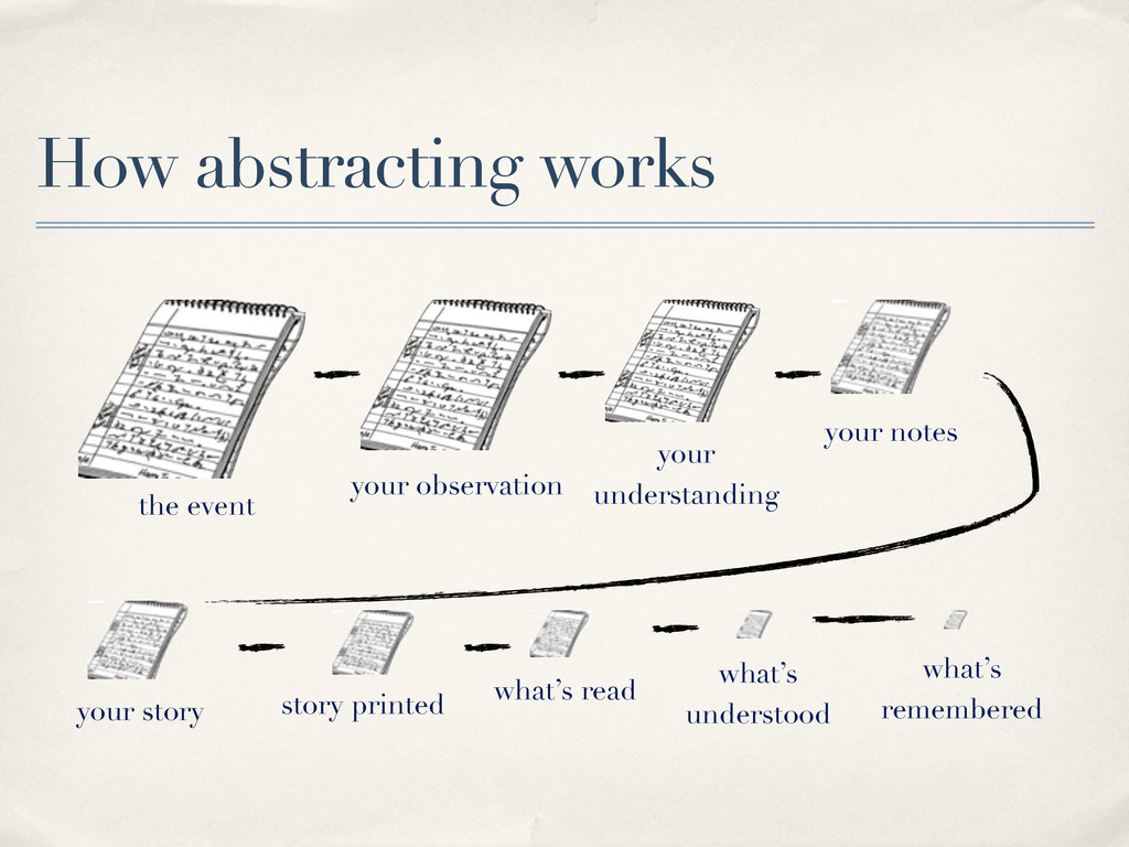 How abstracting works the event your observatio...