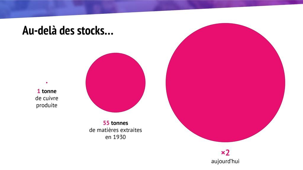 Au-delà des stocks… 1 tonne de cuivre produite ...