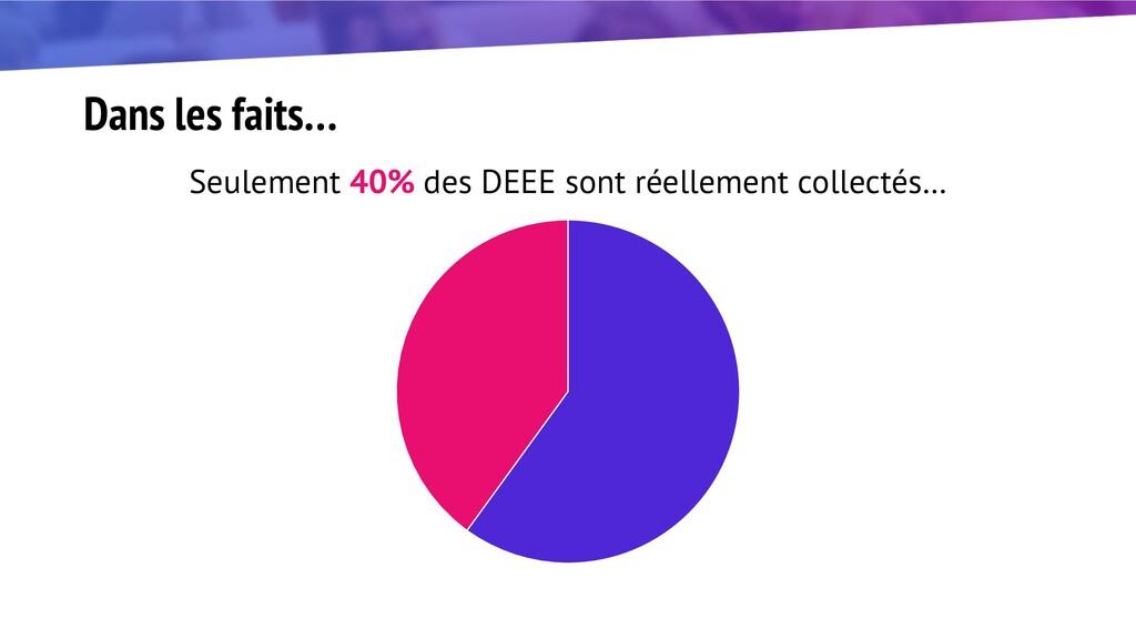 Dans les faits… Seulement 40% des DEEE sont rée...