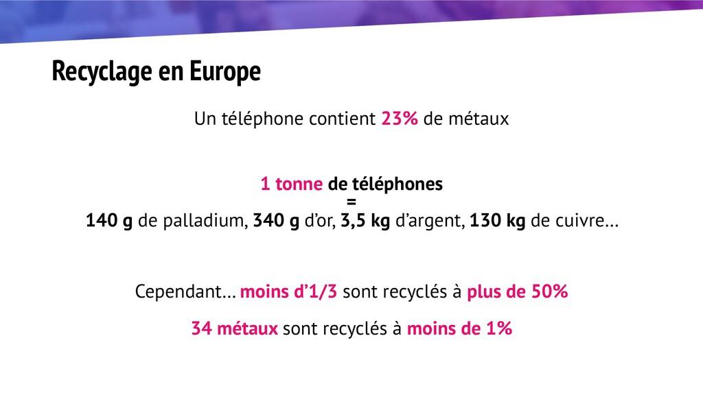 Recyclage en Europe Un téléphone contient 23% d...
