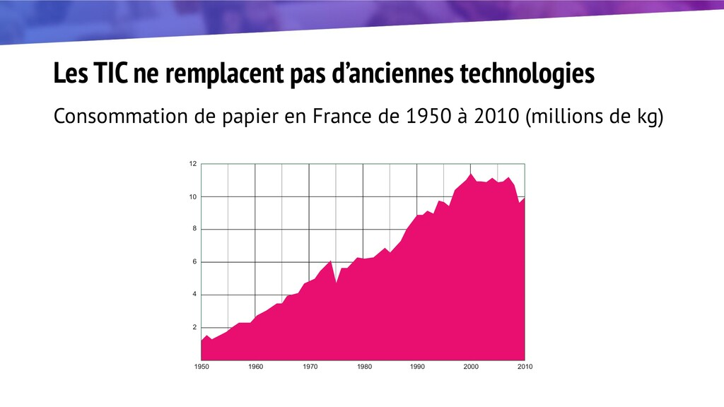 Les TIC ne remplacent pas d'anciennes technolog...