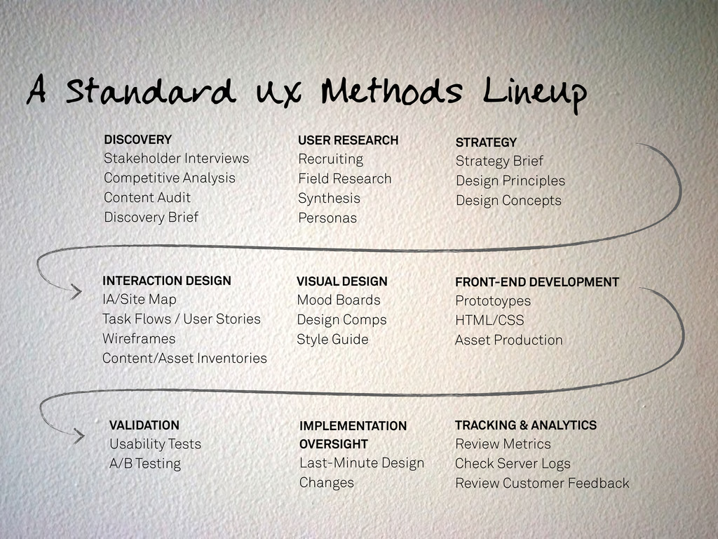 A Standard UX Methods Lineup DISCOVERY Stakehol...