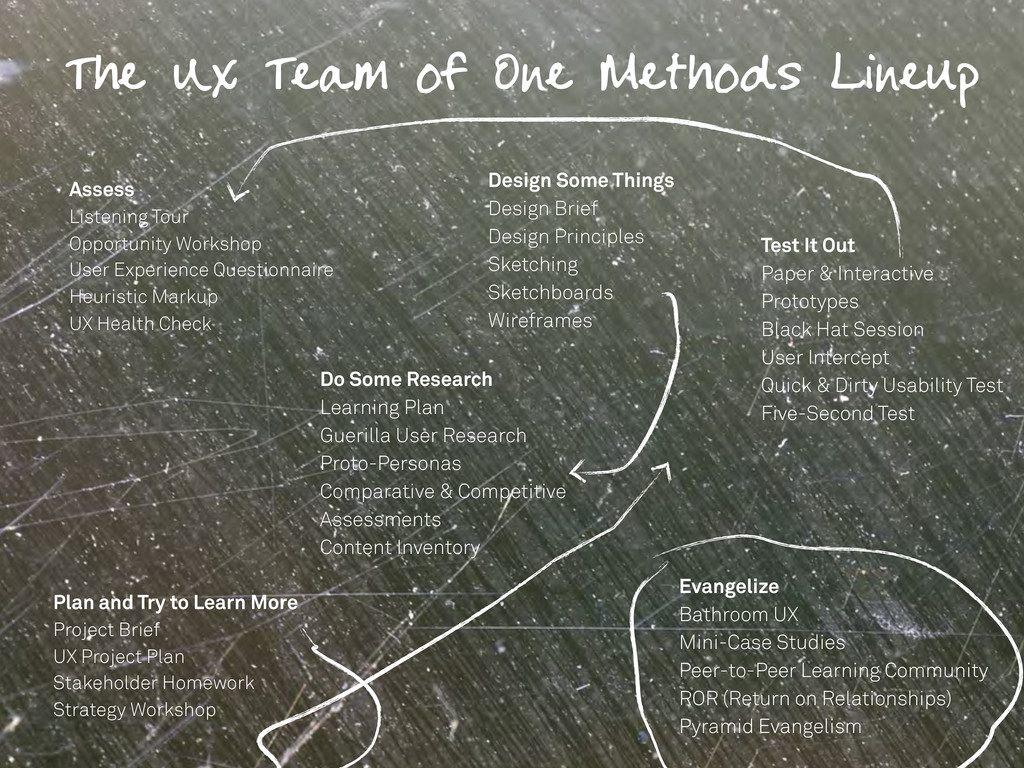 The UX Team of One Methods Lineup Assess Listen...