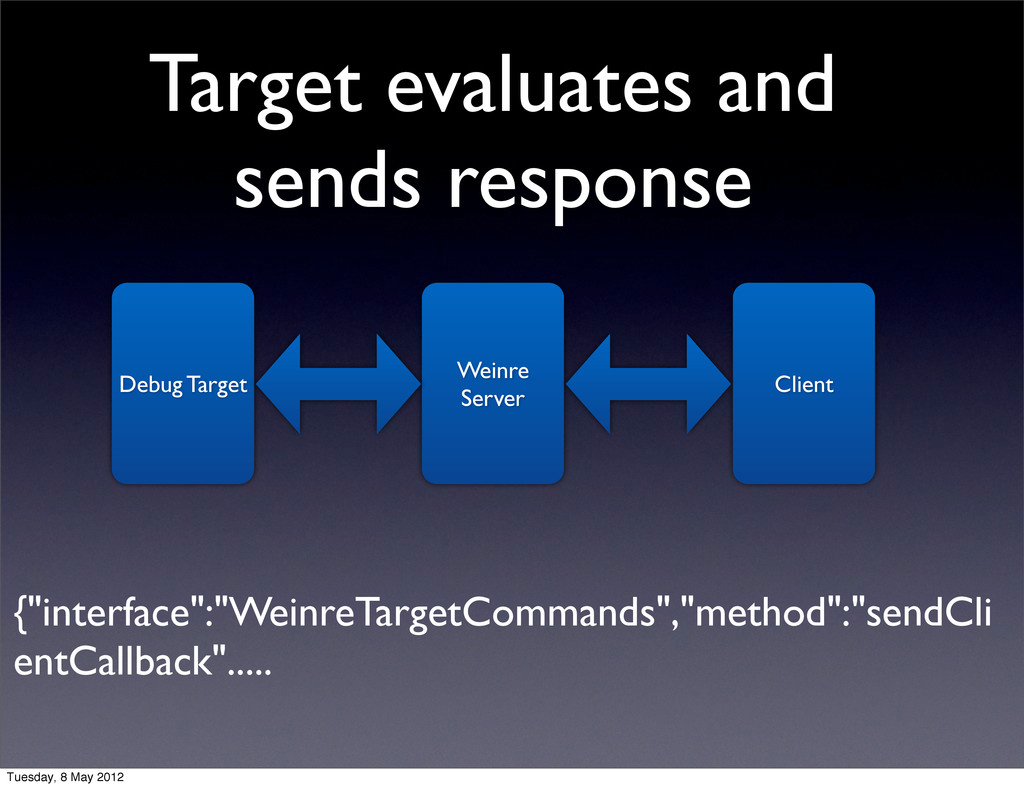 Target evaluates and sends response Debug Targe...
