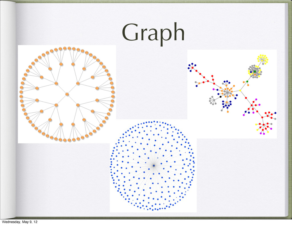 Graph Wednesday, May 9, 12
