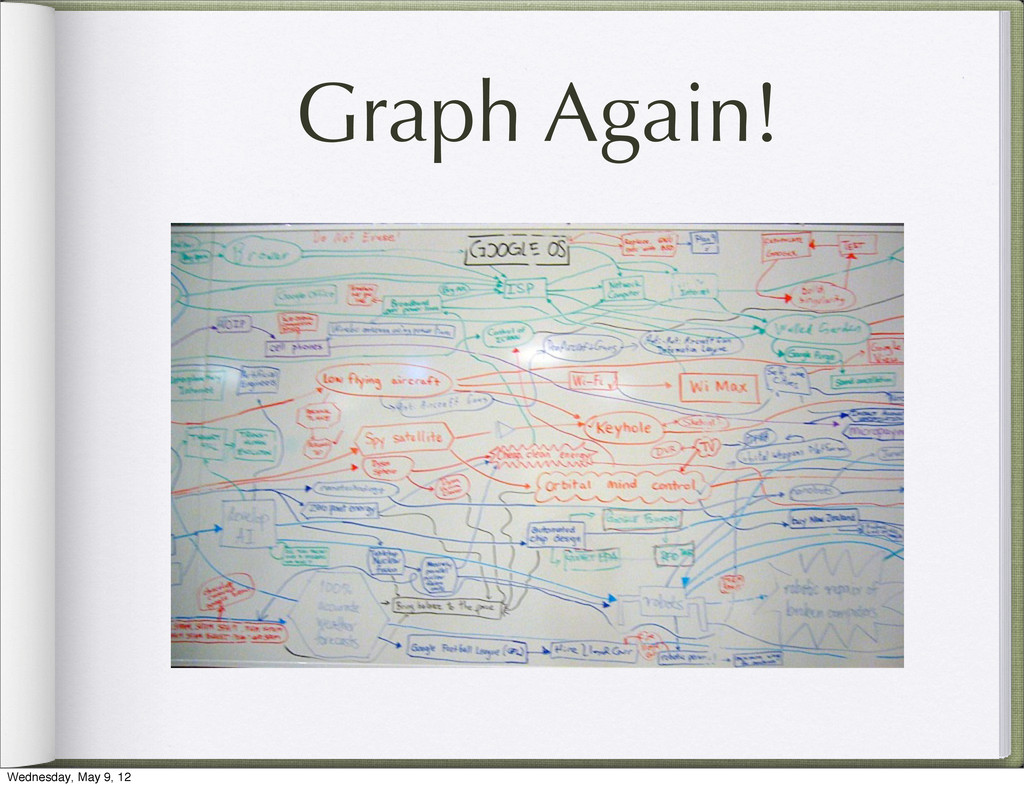 Graph Again! Wednesday, May 9, 12