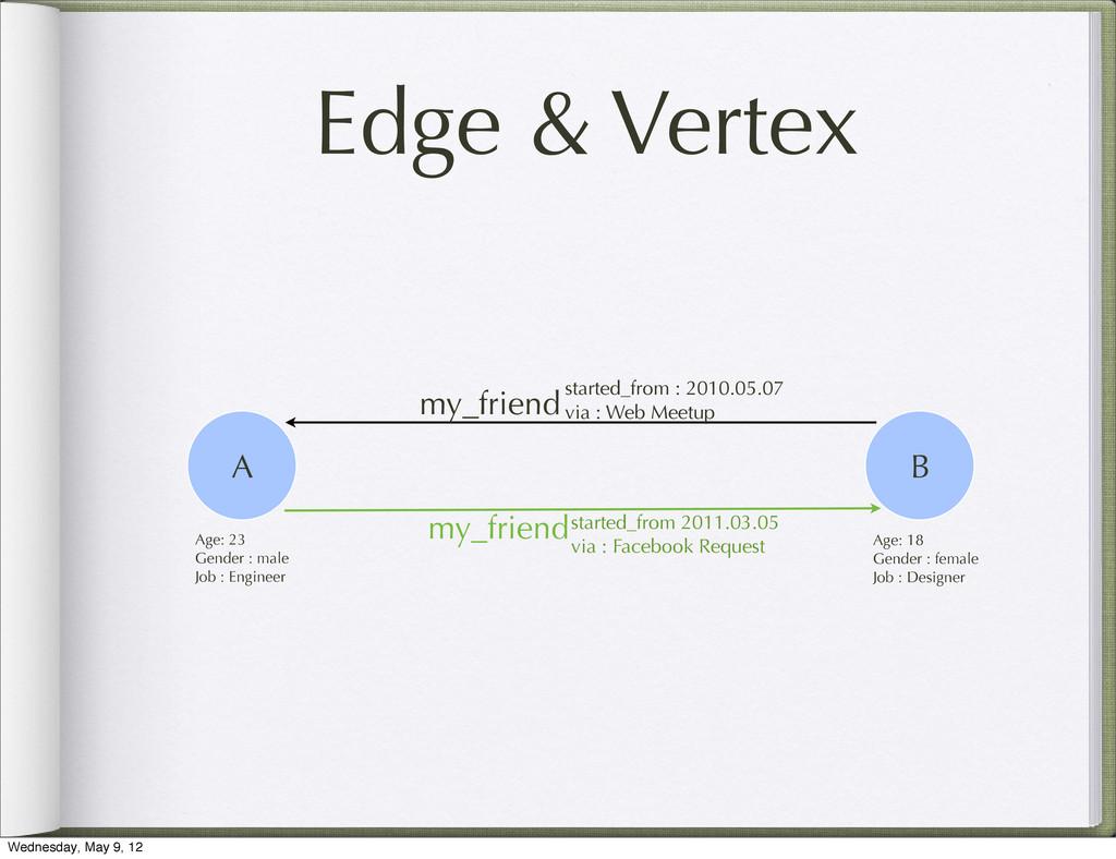 Edge & Vertex my_friend my_friend started_from ...