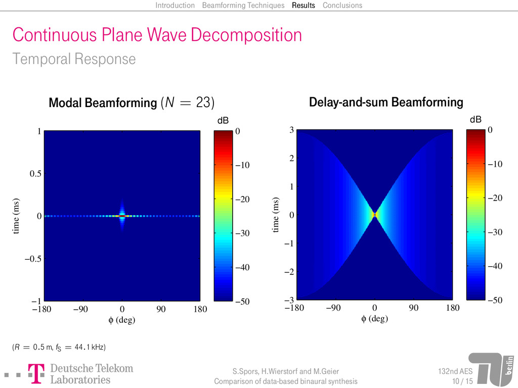 Introduction Beamforming Techniques Results Con...