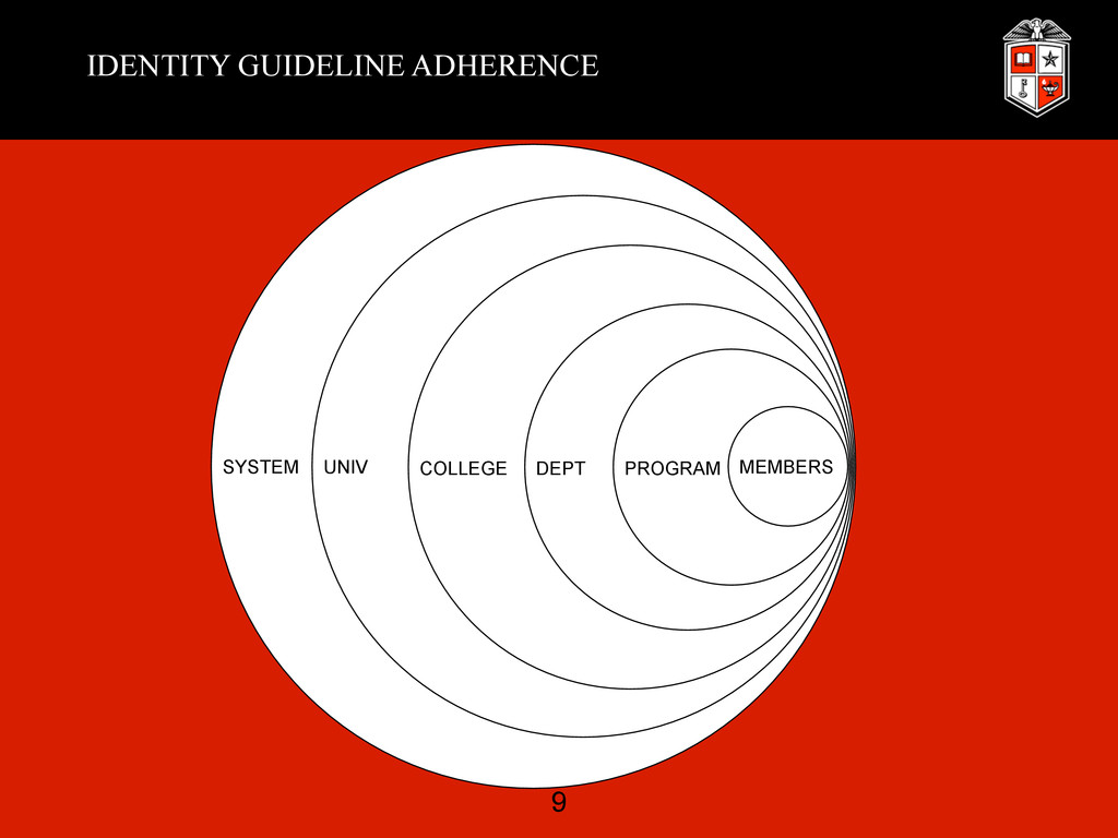IDENTITY GUIDELINE ADHERENCE SYSTEM UNIV COLLEG...