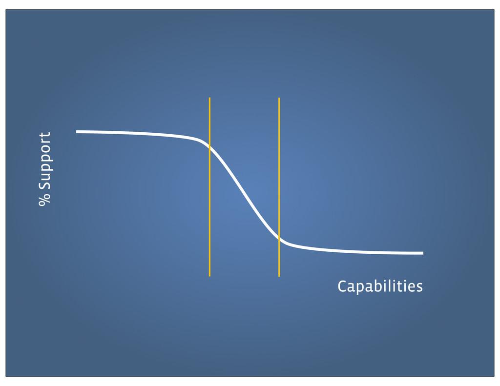 Support Capabilities