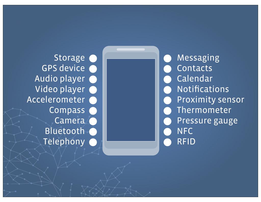 Storage GPS device Audio player Video player Ac...