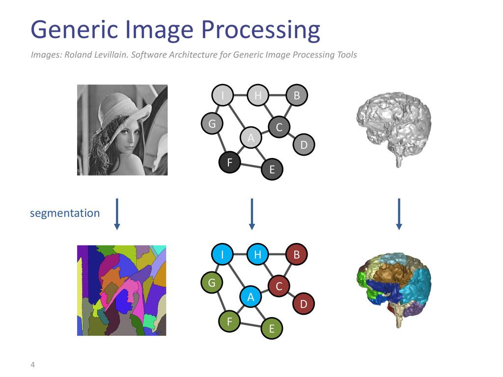 Generic Image Processing 4 Images: Roland Levil...