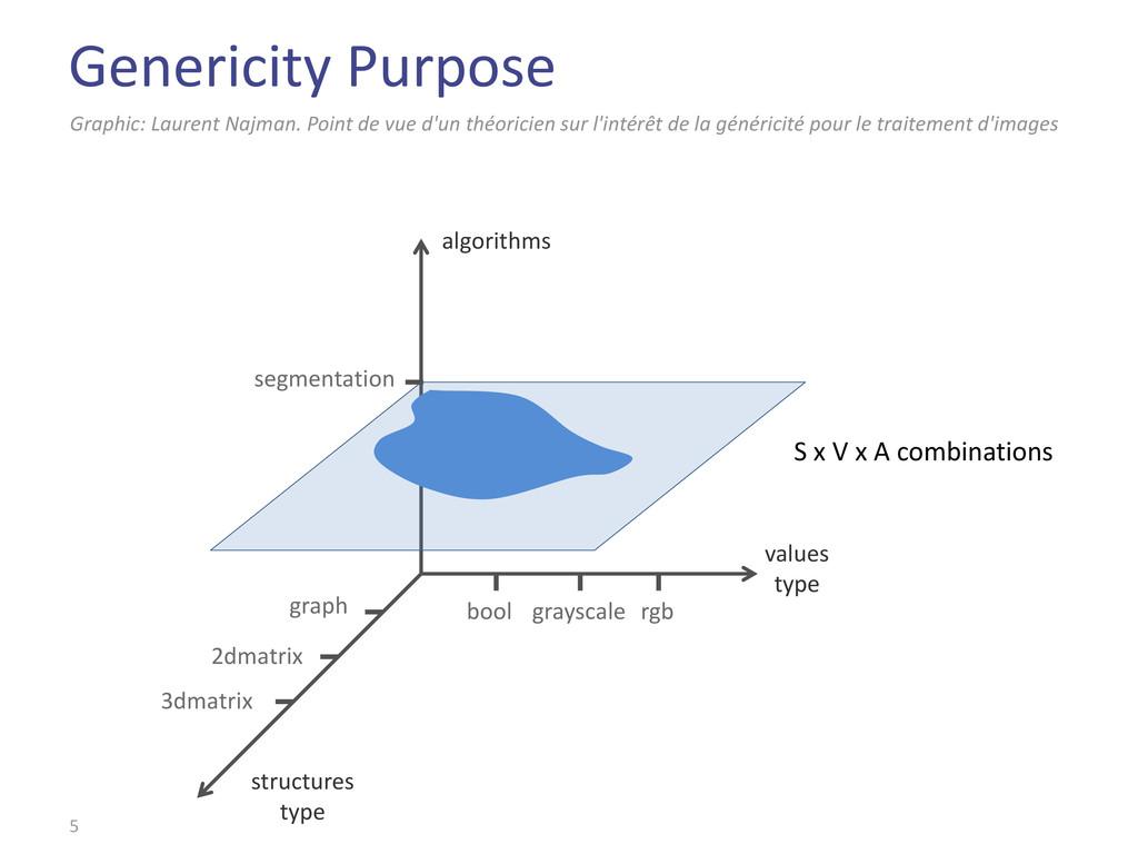 Genericity Purpose 5 Graphic: Laurent Najman. P...