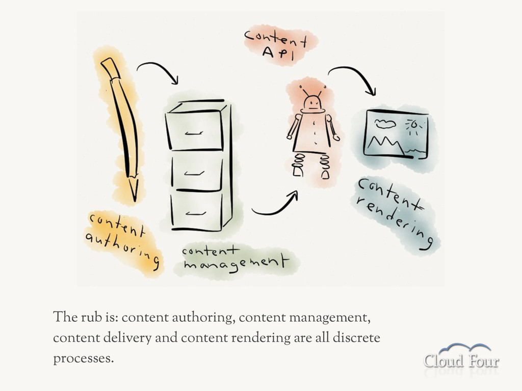 The rub is: content authoring, content manageme...