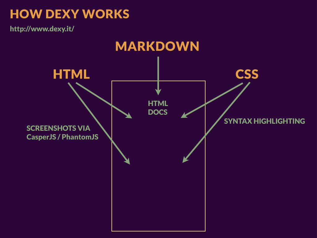HOW DEXY WORKS http://www.dexy.it/ CSS HTML SYN...