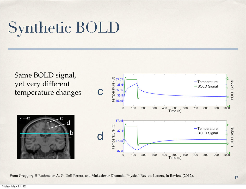 c d Synthetic BOLD Same BOLD signal, yet very d...