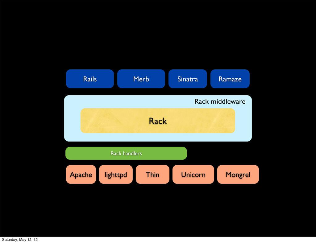 Rack Rack middleware Rails Merb Sinatra Ramaze ...