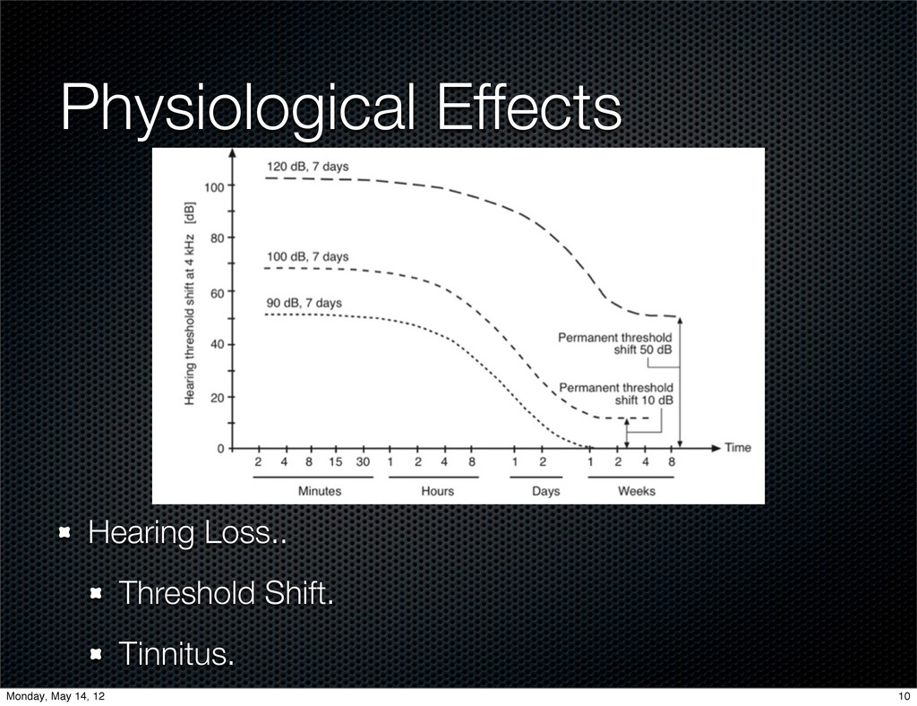 Physiological Effects Hearing Loss.. Threshold ...