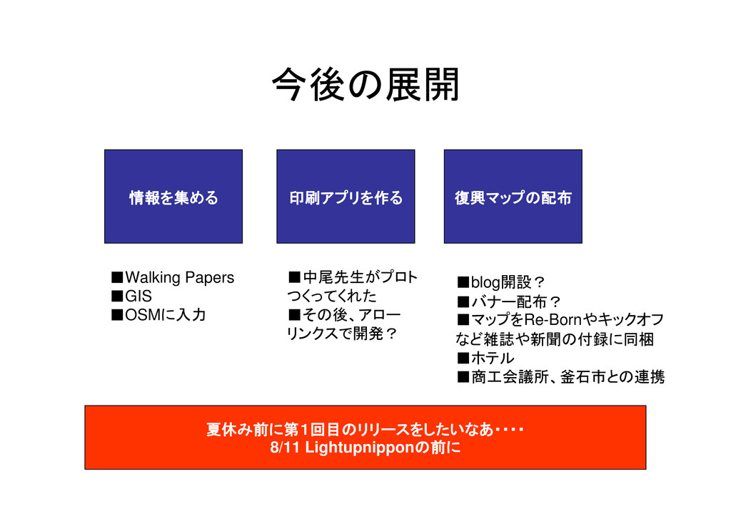 今後の展開 情報を集める 情報を集める 情報を集める 情報を集める 印刷アプリを作る 印刷アプ...