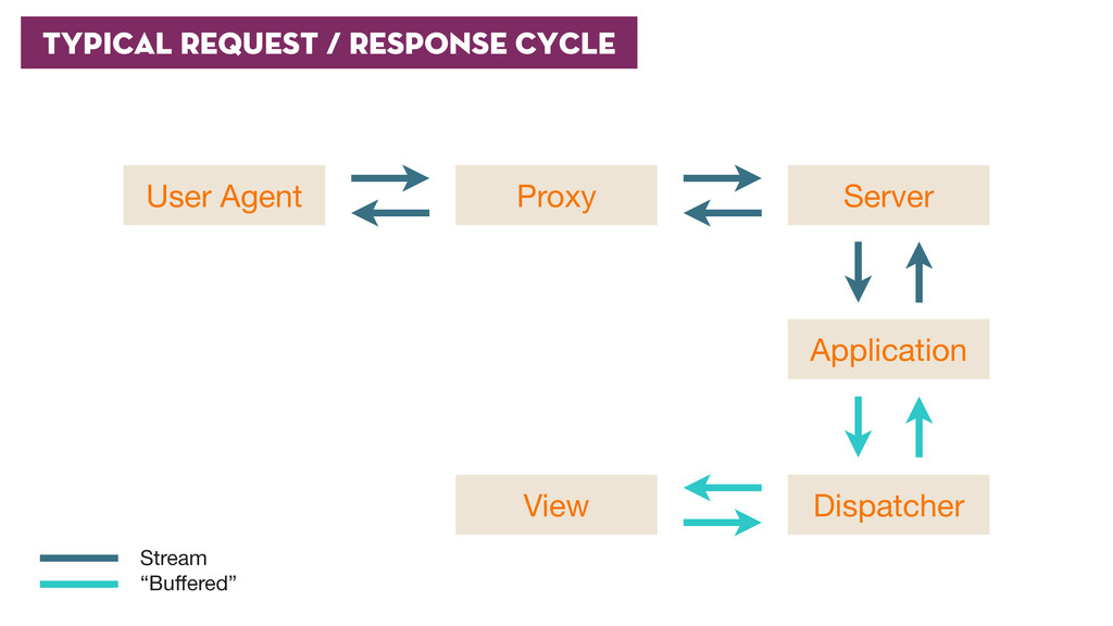 TYPICAL Request / Response Cycle User Agent Pro...