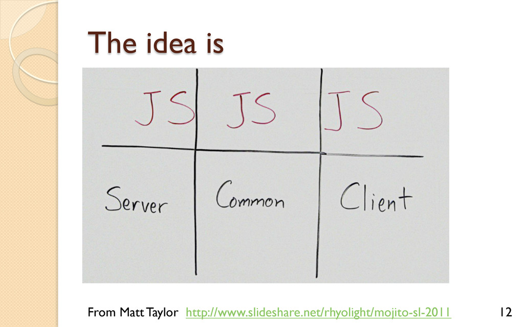 The idea is From Matt Taylor http://www.slidesh...