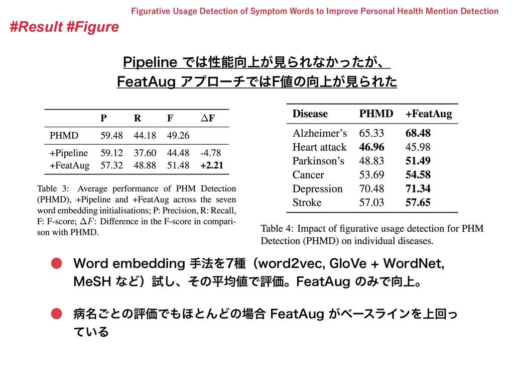 #Result #Figure 1JQFMJOFͰੑ্͕ݟΒΕͳ͔͕ͬͨɺ 'FBU...