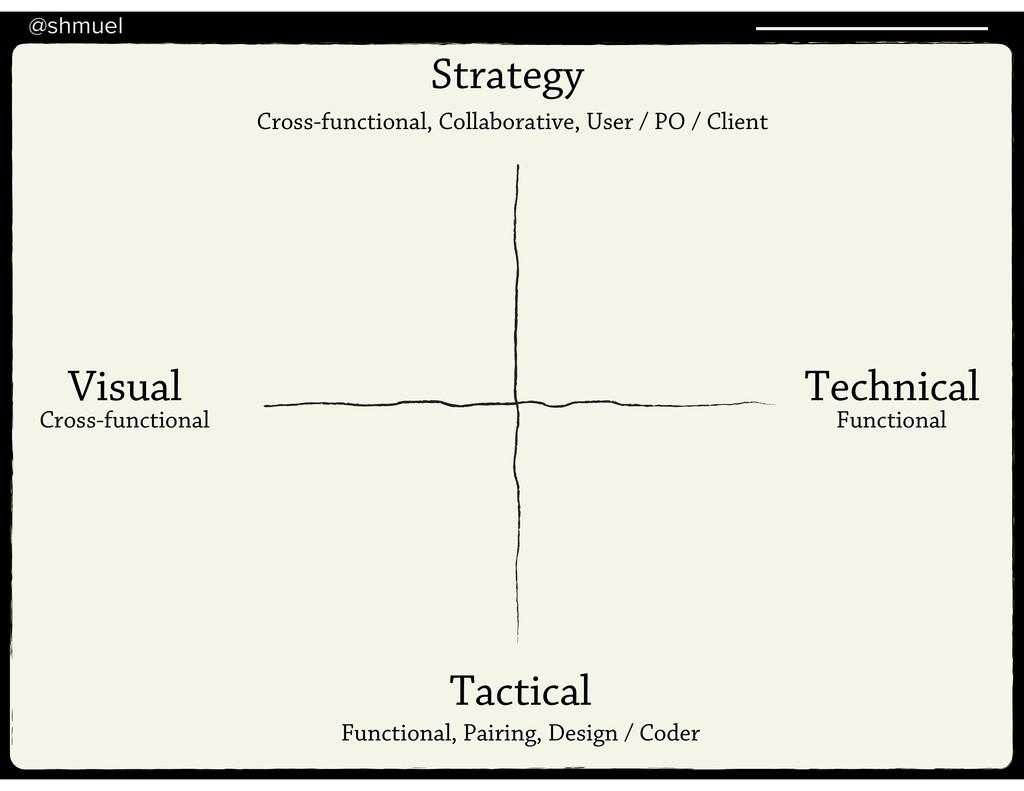 @shmuel Strategy Tactical Visual Technical Cros...